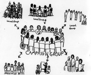 graphic showing local campaign groups connected to a central group