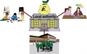 Graphic illustrating local authority making decisions on education spending