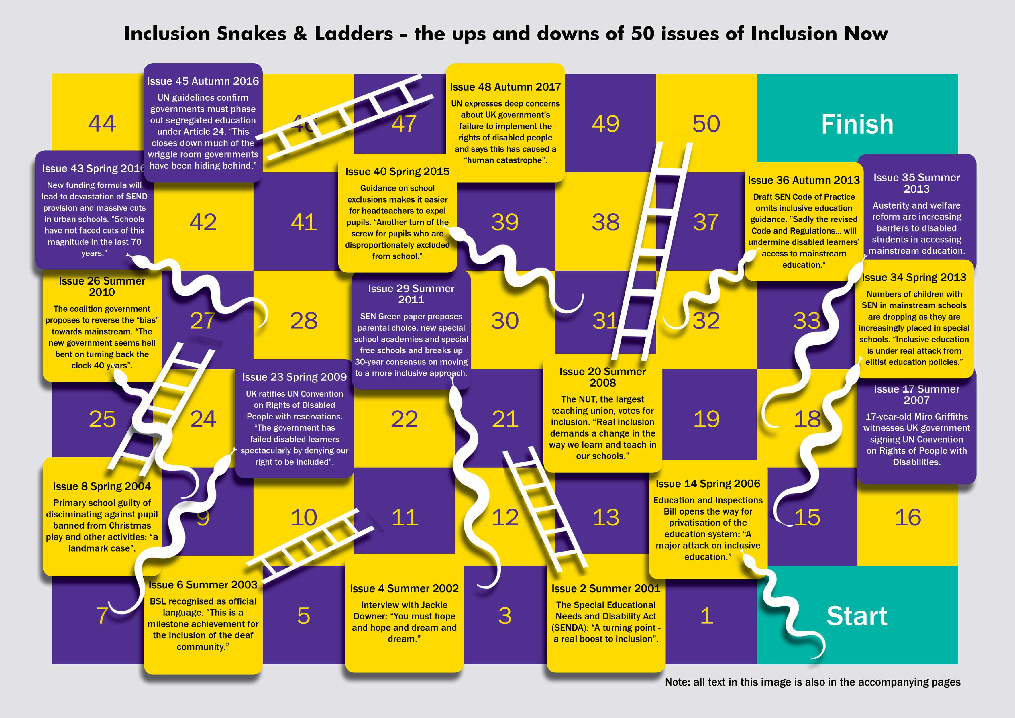 Graphic of a snakes and ladders board with events from past issues of Inclusion Now. All the events listed are also in the timeline below.