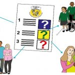 Survey image depicting Disabled learners, parents, carers and community
